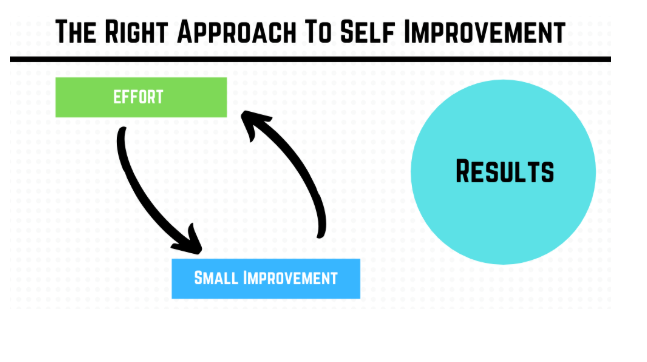 the right approach to self improvement