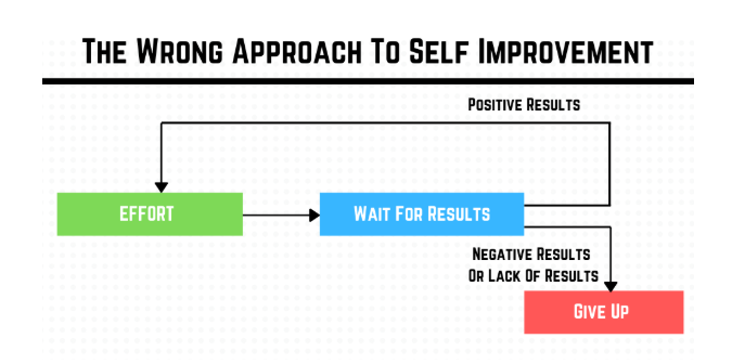 the wrong approach to self improvement